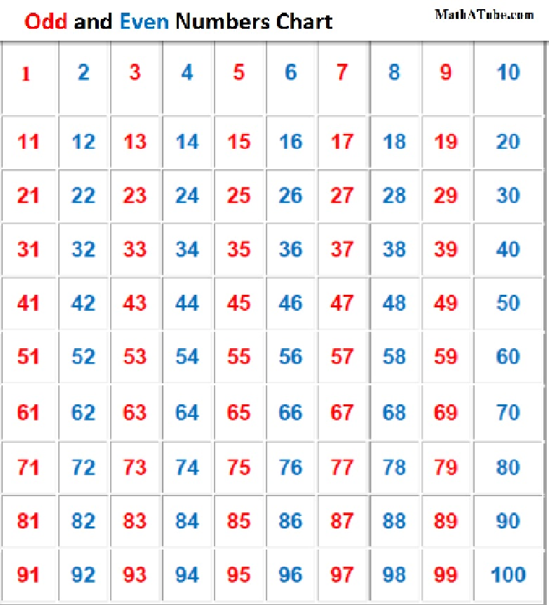 Printables Even Numbers List 1-100 list of odd numberscolorful world colorful numbers 1 3 3